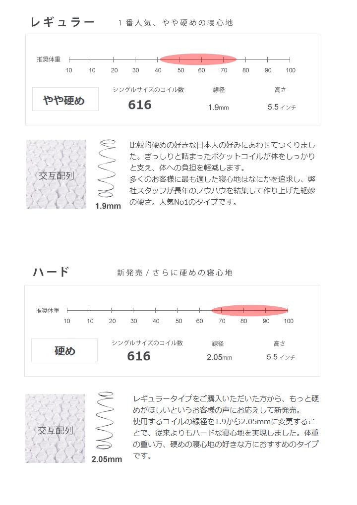 ポケットコイルマットレス ダブル 日本製 ハード かため 5.5インチポケットコイル 抗菌防臭・防ダニ綿使用 ダブルサイズ 国産 高密度スプリングマットレス 高密度ポケットコイルマットレス