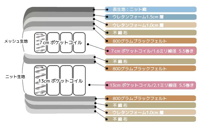 デュアルマットレスの構造