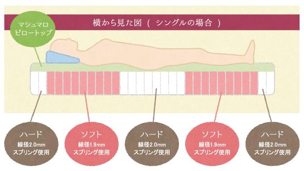 マシュマロマットレスの構造